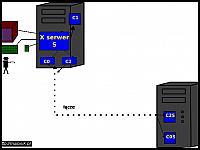 images/stories/20070509_SerwerX/640_580x420_rys10_XTerminal_serweryzdalne.jpg
